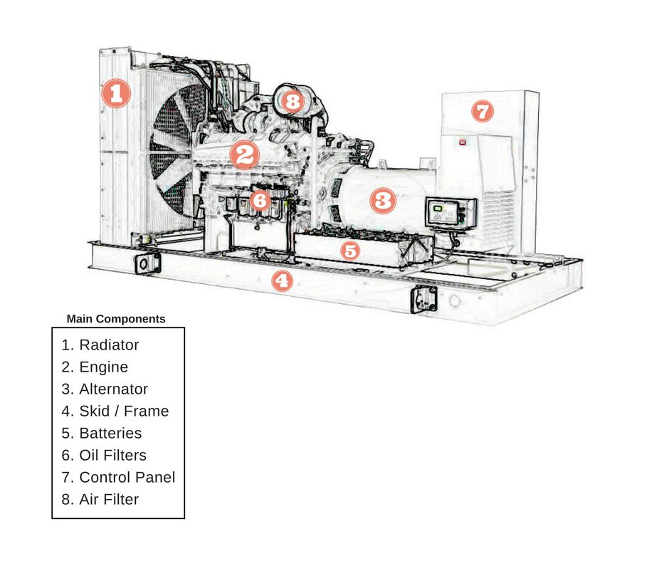 Electrical Generators | How Do Generators Work